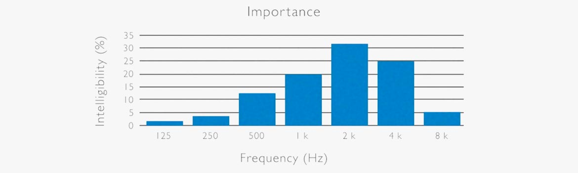 Here The Frequency Band Around 2 Khz Is Most Important Range Regarding Perceived Intelligibility Consonants Are Found In This